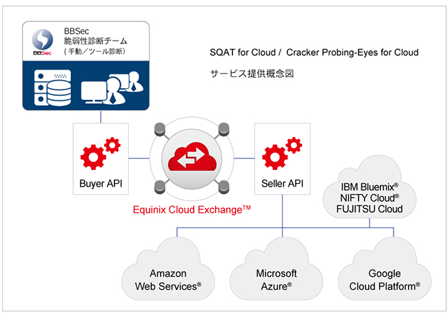 SQAT for Cloud